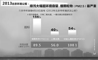 北京污染物排放总量下降 仍大幅超出环境容量