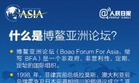 2015博鳌亚洲论坛有哪些看点