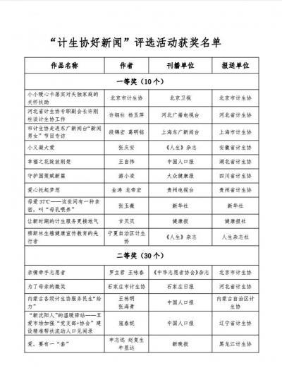 """""""威廉希尔登录协好新闻""""评选活动结果揭晓"""